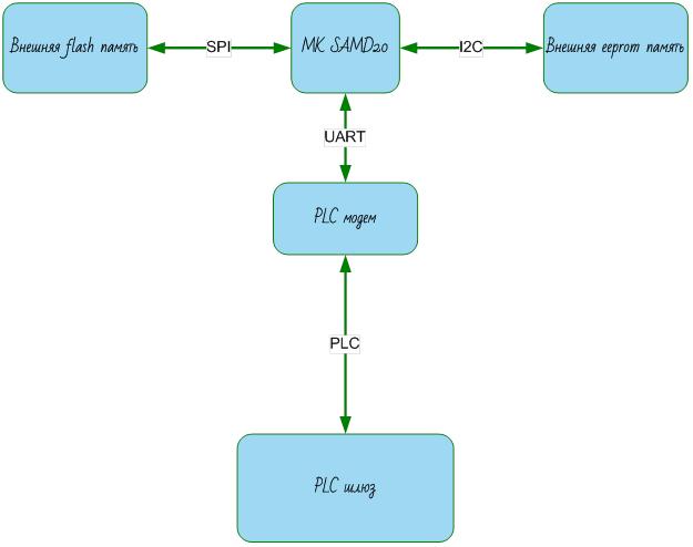 Удаленное обновление прошивки микроконтроллера - 2