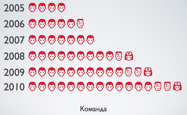 Кейс «Турбомилк»: Как Денис Кортунов прошел путь от провинциального дизайнера до главного по интерфейсам в Acronis - 6