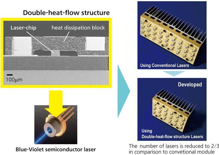 Повысить мощность сине-фиолетового лазера позволило улучшенное охлаждение