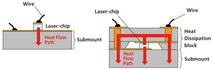 Специалисты Panasonic создали первый в мире сине-фиолетовый лазер с постоянной мощностью 4,5 Вт