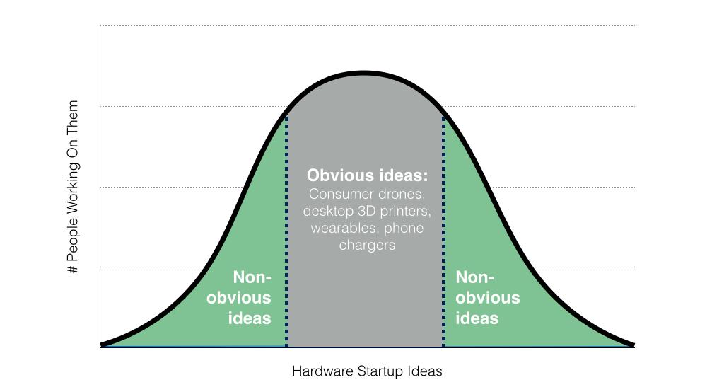 Какие hardware-стартапы могут быть интересны инвесторам - 1