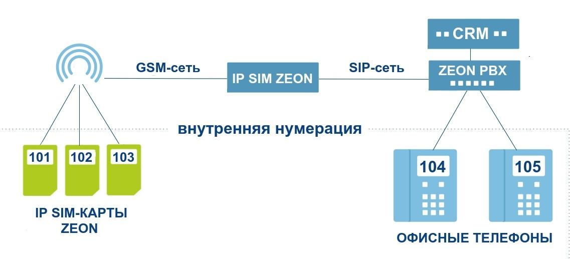 Объединяй и властвуй. Интеграция облачной IP-АТС, CRM и мобильной связи - 2