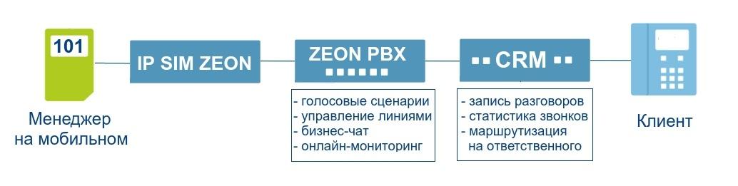 Объединяй и властвуй. Интеграция облачной IP-АТС, CRM и мобильной связи - 6