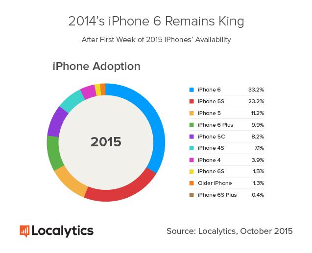 Localytics оценили рынок смартфонов Apple