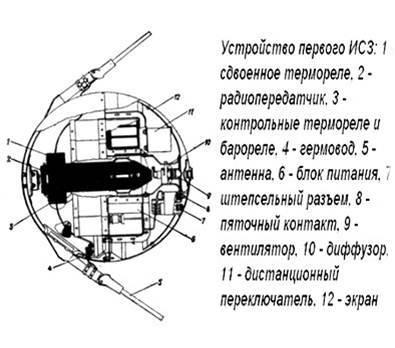 Как страны выходили в космос - 2