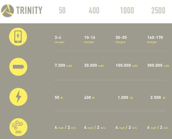 Портативный ветряк Trinity: новый этап в автономном энергообеспечении - 5