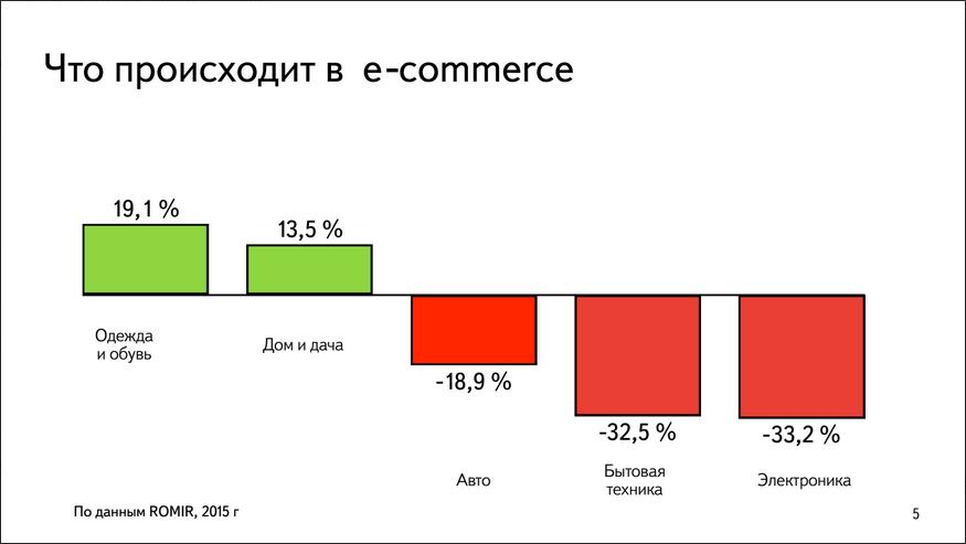 Павел Алешин, Яндекс.Маркет: В кризис в ритейле все плохо, в e-commerce так себе, а Яндекс.Маркете все хорошо - 2