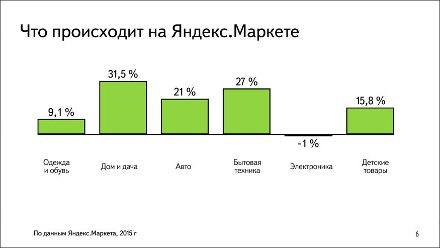 Павел Алешин, Яндекс.Маркет: В кризис в ритейле все плохо, в e-commerce так себе, а Яндекс.Маркете все хорошо - 3