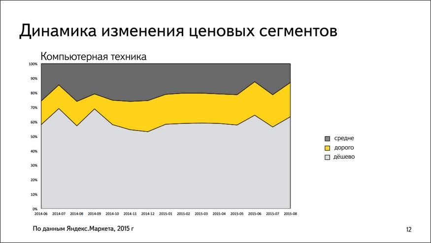 Павел Алешин, Яндекс.Маркет: В кризис в ритейле все плохо, в e-commerce так себе, а Яндекс.Маркете все хорошо - 4