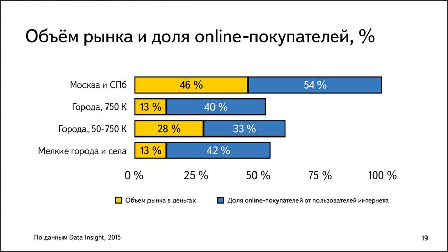 Павел Алешин, Яндекс.Маркет: В кризис в ритейле все плохо, в e-commerce так себе, а Яндекс.Маркете все хорошо - 5