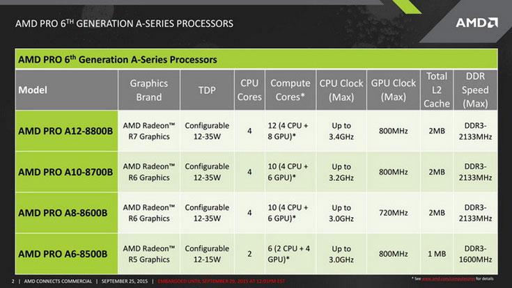 Низкое энергопотребление AMD Pro A12 стало результатом интенсивной аппаратной оптимизации