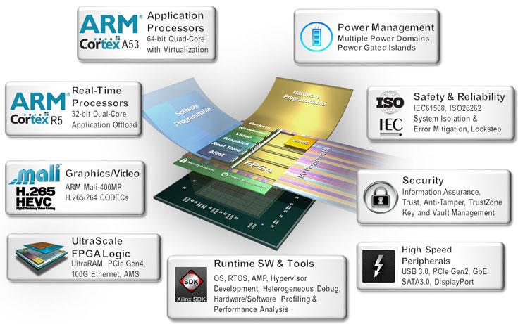 Начались поставки MPSoC Xilinx Zynq UltraScale+