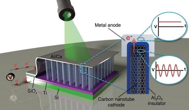 Антенна-выпрямитель из нанотрубок преобразовала свет в постоянный электрический ток - 2