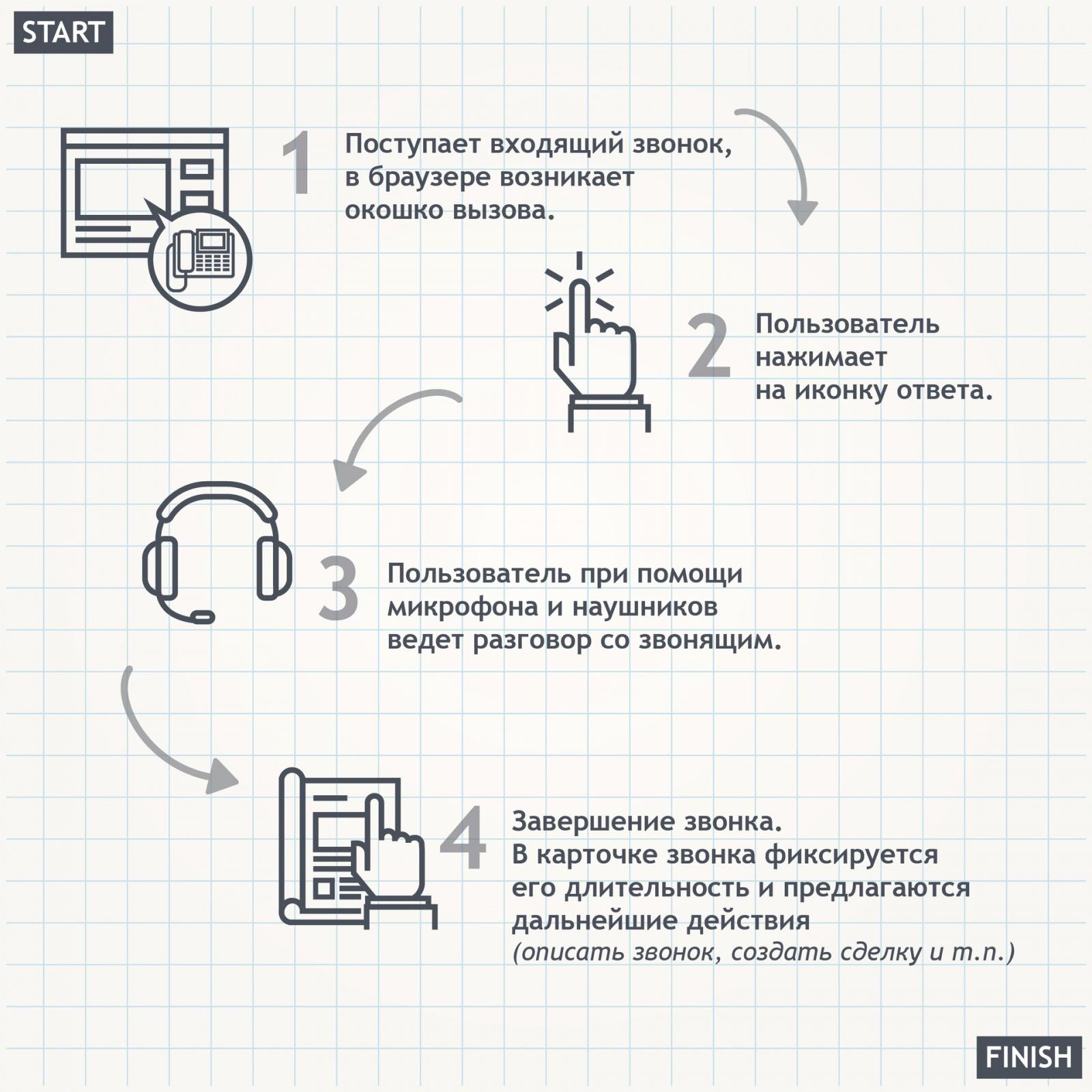 Что такое телефония в CRM и как ее выбирать - 2