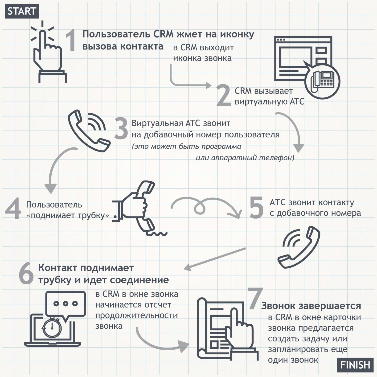 Что такое телефония в CRM и как ее выбирать - 3