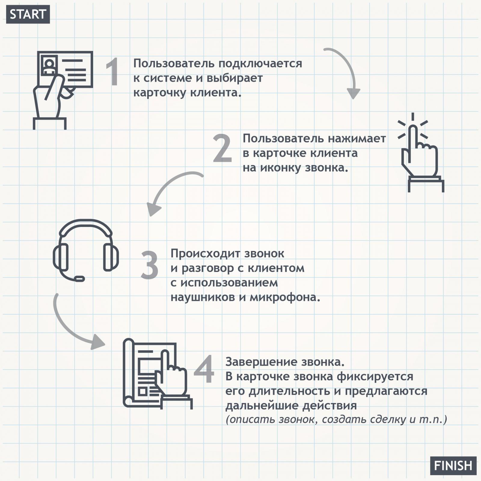 Что такое телефония в CRM и как ее выбирать - 1
