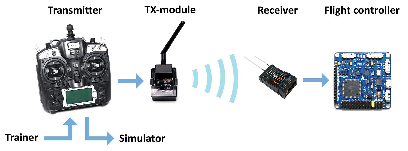Подключаем авиамодельный пульт к компьютеру с помощью STM32 CubeMX, или PPM-to-USB адаптер на STM32F3-Discovery - 22
