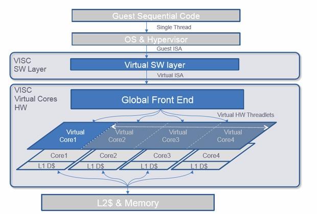 Soft Machines раскрыла дорожную карту касательно процессоров архитектуры VISC