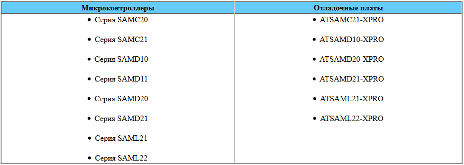 Atmel выпускает версию нового поколения среды разработки Studio 7 и анонсирует веб-платформу Atmel START — инструмент конфигурации прикладного ПО и генерации программного кода - 4