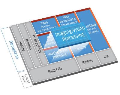 Компания Cadence Design Systems представила цифровой сигнальный процессор (DSP) Cadence Tensilica Vision P5