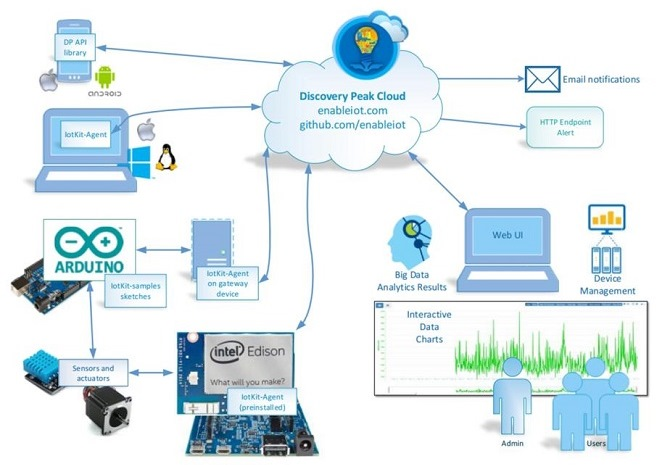 Intel IoT Analytics