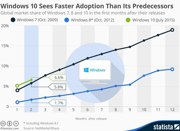 распространение Windows 10