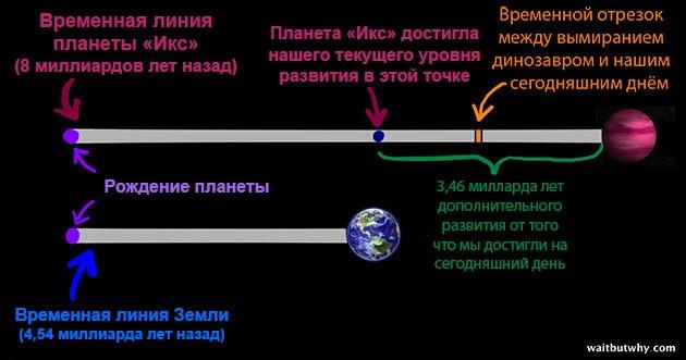 Парадокс Ферми - 5