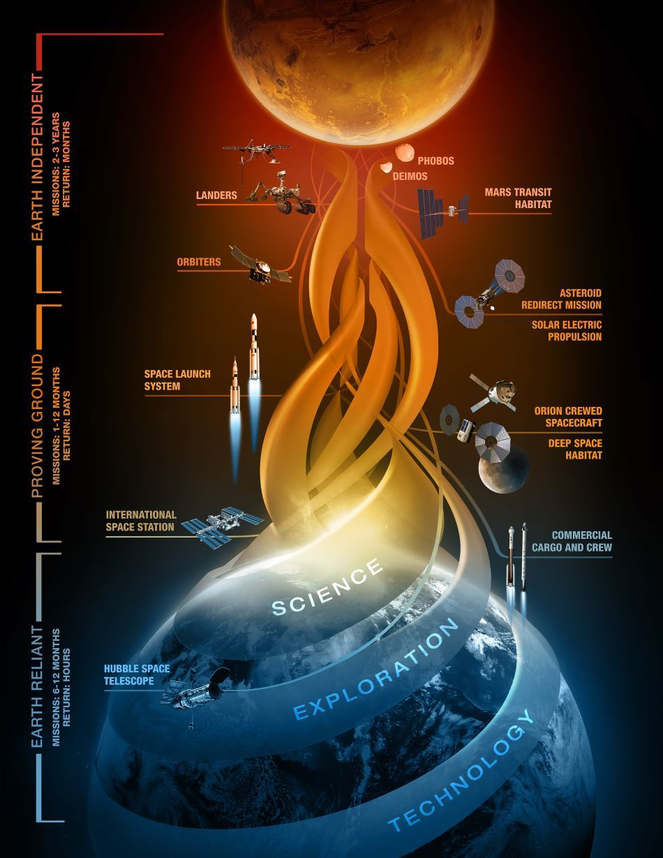 NASA подтвердило намерения отправить людей на Марс к 2030 году - 3