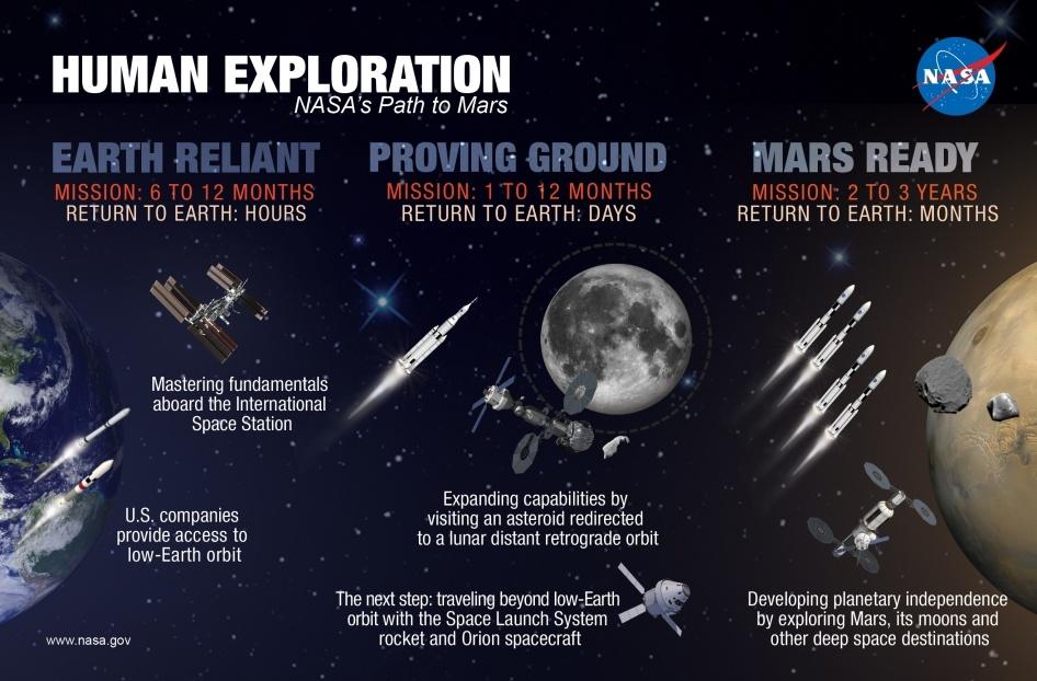 NASA подтвердило намерения отправить людей на Марс к 2030 году - 4