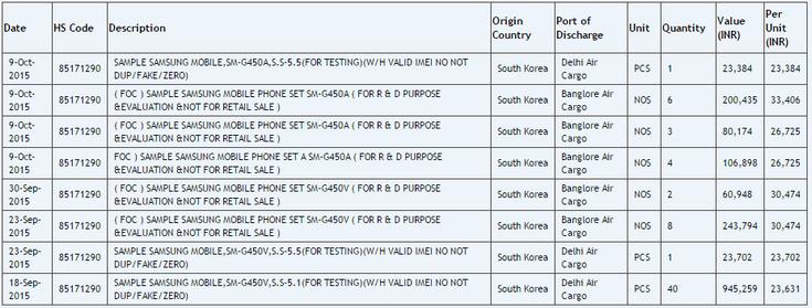 Смартфон Samsung SM-G450 получит экран диагональю 5,5 дюйма