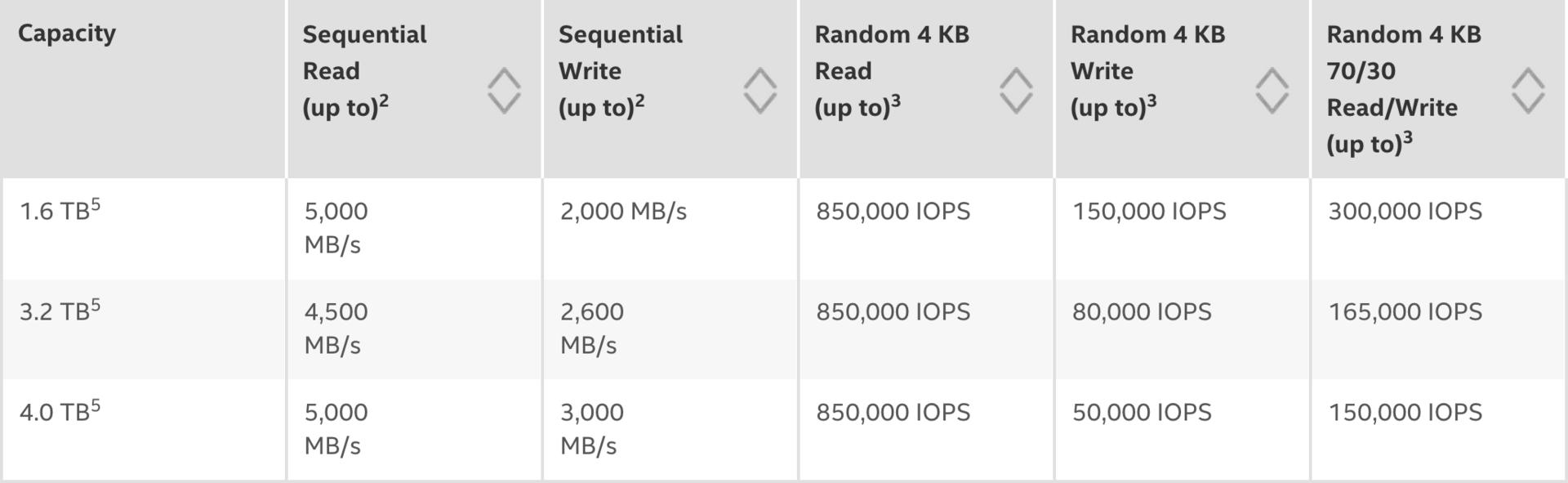 Intel представил самый быстрый SSD-накопитель - 3