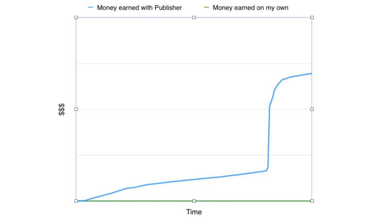 Два миллиона загрузок спустя — или чему меня научил Voxel Rush - 6