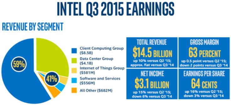 За квартал Intel выкупила своих акций на 1 млрд долларов