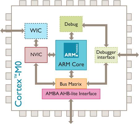Ядро ARM Cortex-M0 стало бесплатным для разработчиков SoC, но только на этапе проектирования