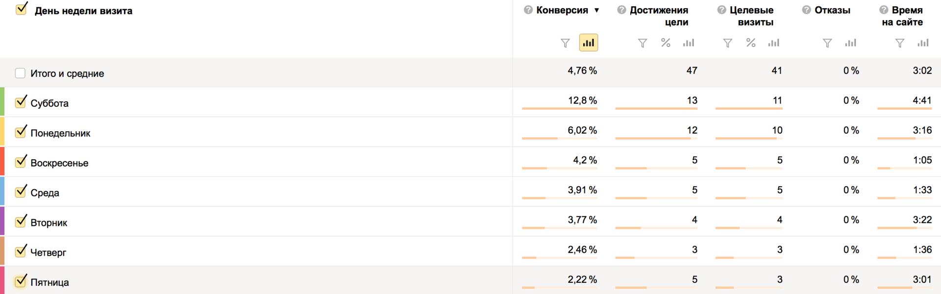 3 быстрых способа сделать вашу рекламу в Яндекс.Директ эффективнее - 2