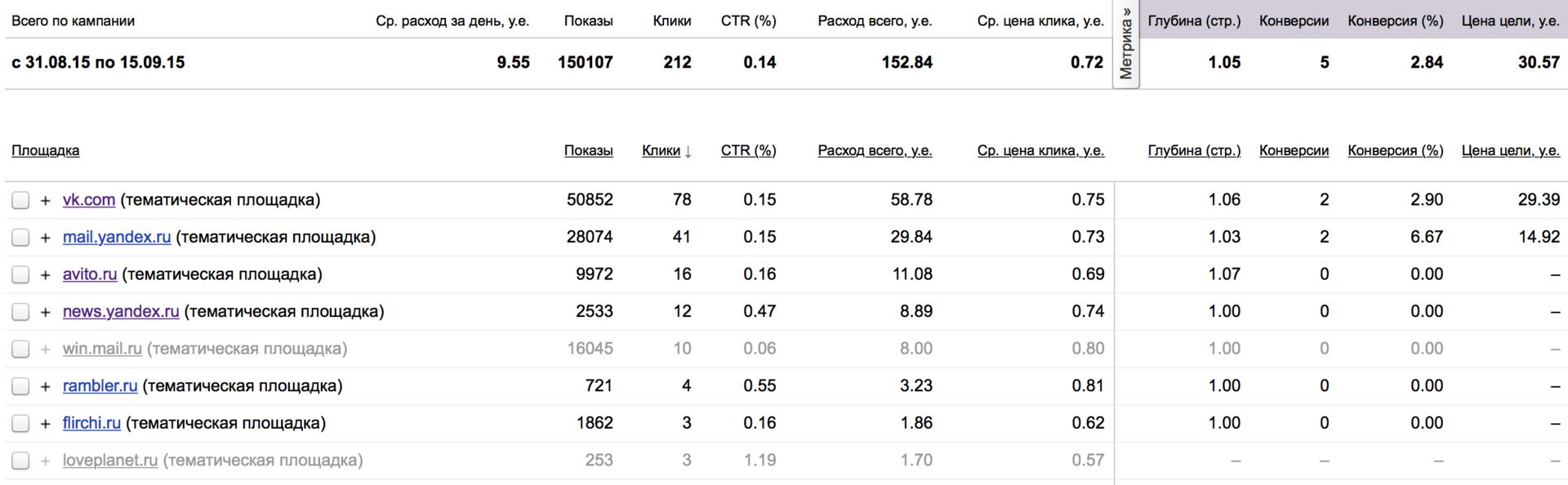 3 быстрых способа сделать вашу рекламу в Яндекс.Директ эффективнее - 5