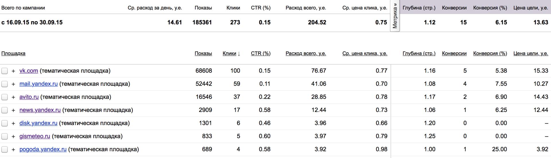 3 быстрых способа сделать вашу рекламу в Яндекс.Директ эффективнее - 6