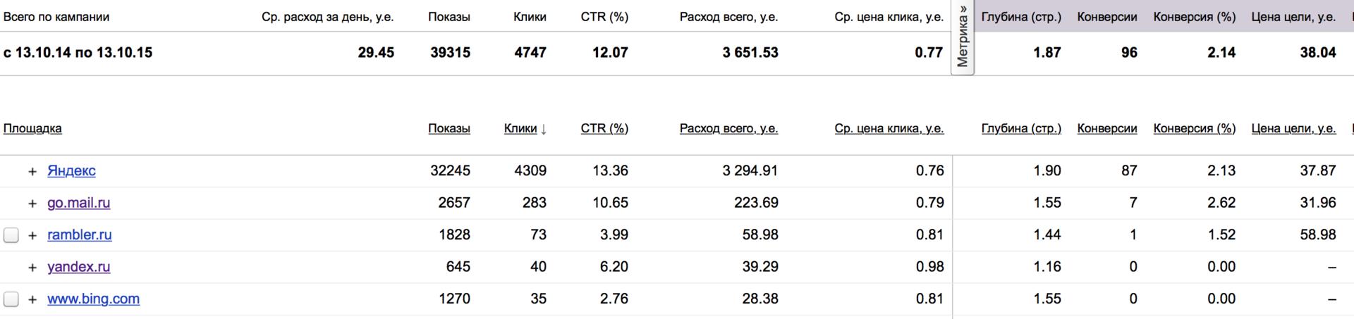 3 быстрых способа сделать вашу рекламу в Яндекс.Директ эффективнее - 7