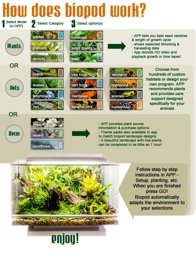 Biopod — умная экосистема в миниатюре с Kickstarter - 3