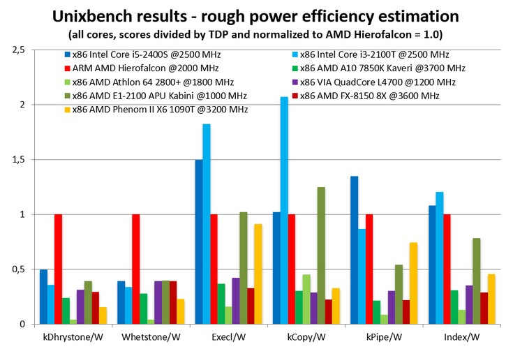 Процессор AMD Hierofalcon продемонстрировал отличную производительность