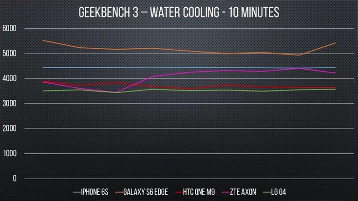 Погружённые в воду смартфоны с SoC Snapdragon 810 показывают лучшие результаты в тестах