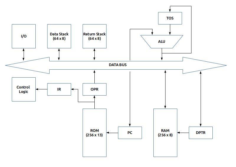 T1 — дискретный 8-битный DIY компьютер - 2