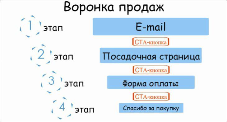 Изменить одно слово в CTA-кнопке и увеличить конверсию: миф или реальность? - 6