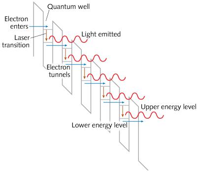 Как создавались полупроводниковые лазеры. Часть II - 13