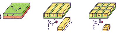 Как создавались полупроводниковые лазеры. Часть II - 16