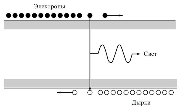 Как создавались полупроводниковые лазеры. Часть II - 2