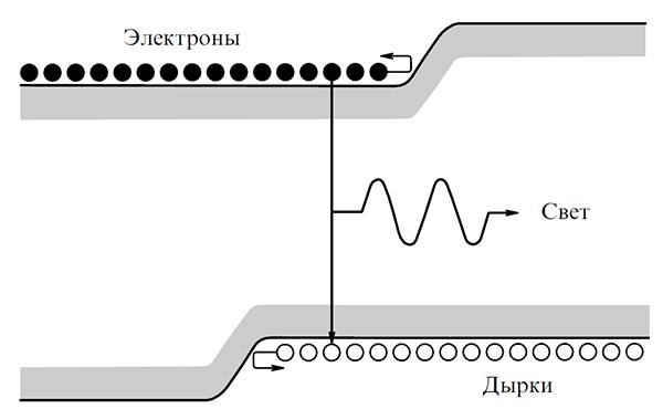 Как создавались полупроводниковые лазеры. Часть II - 3