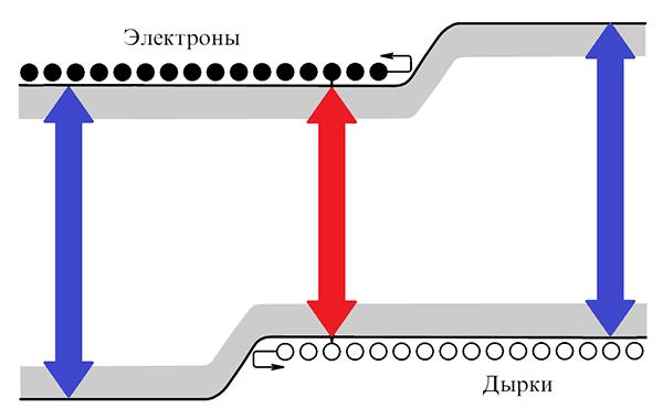 Как создавались полупроводниковые лазеры. Часть II - 4