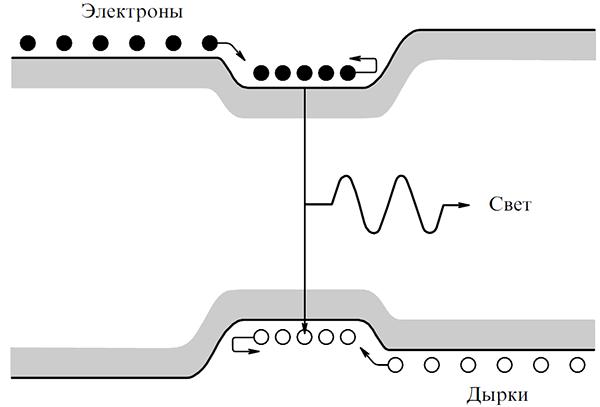Как создавались полупроводниковые лазеры. Часть II - 5