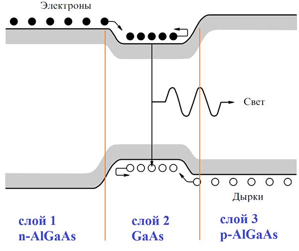 Как создавались полупроводниковые лазеры. Часть II - 6